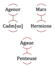 PentheusTree